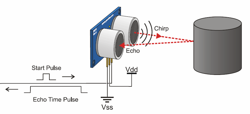 Diagram showing how Ultrasonic (Ping) Sensors work. Image Courtesy of Digikey.